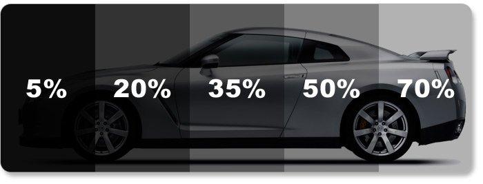 haverkamp_tint percentage